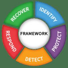 NIST Framework Version 1.1