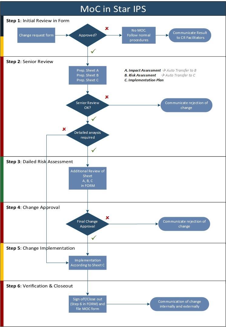 MoC Process Flowchart in Star IPS