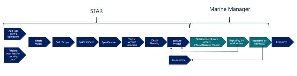 STAR and Marine Manager Project process chart